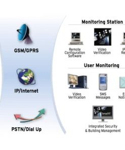 Security Systems Cyprus